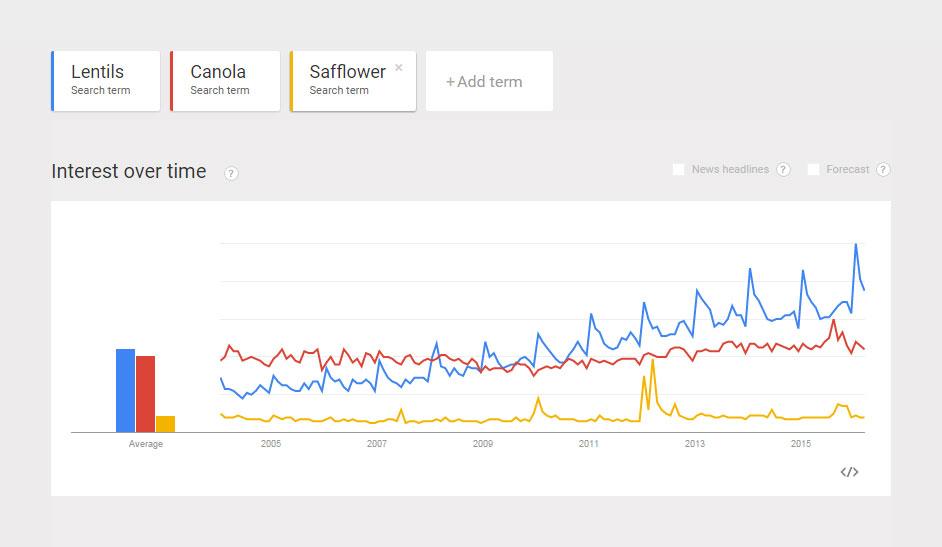 Comparison-Popularity-Lentils-Canola-Safflower.jpg