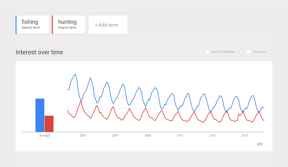 Comparison-Popularity-Fishing-Hunting.jpg