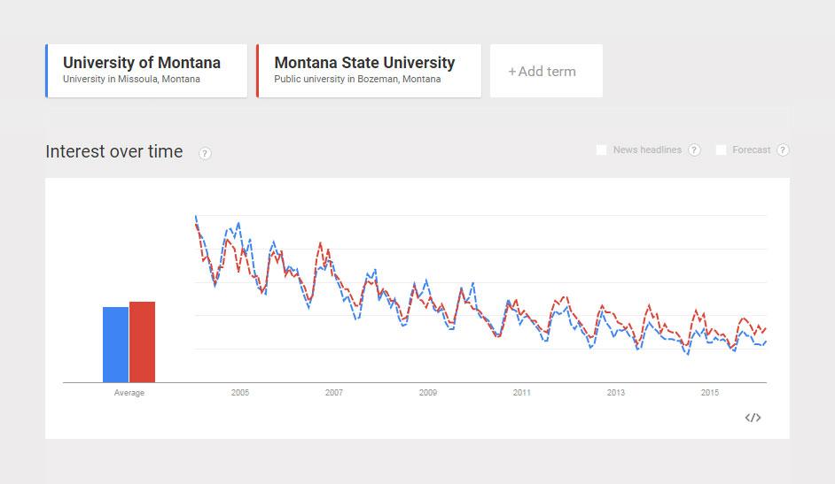 Comparison-Popularity-University-of-Montana-vs-Montana-State-University.jpg