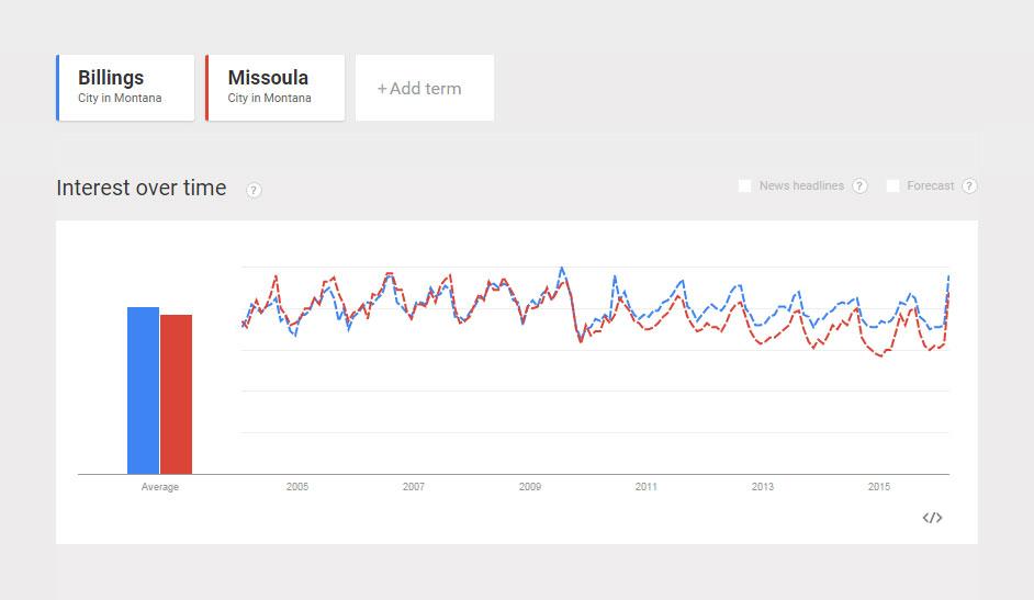 Popularity-Comparison-Billings-vs-Missoula.jpg