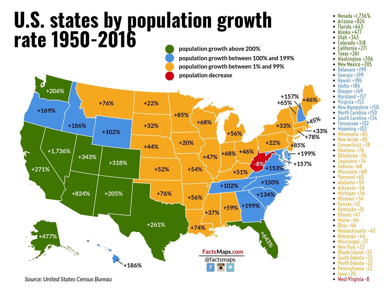 American States by Population Growth 1950 to 1960