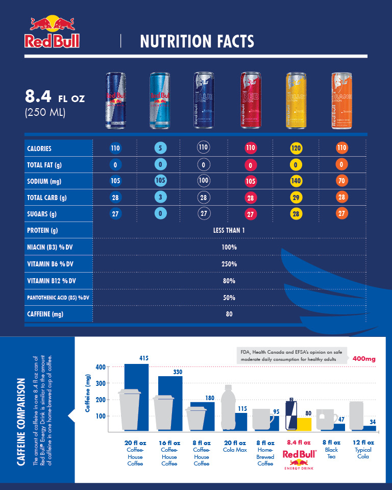 Red Bull Nutrition Facts — Steller
