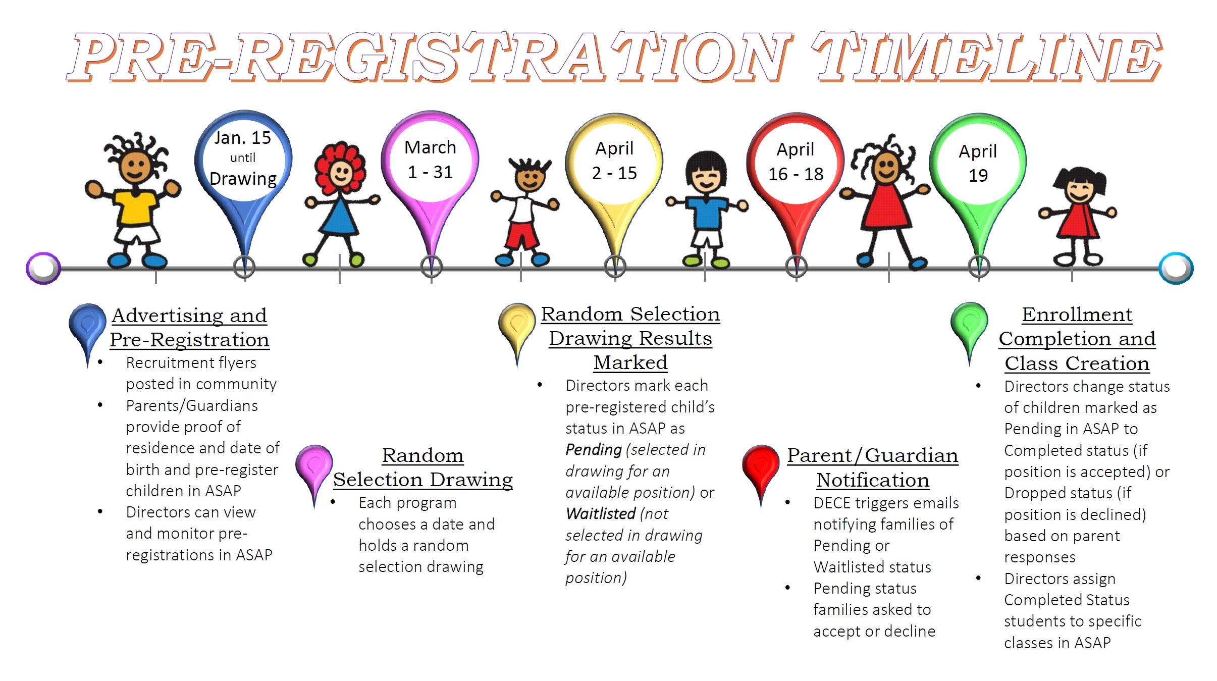 Timeline illustration provided by the Alabama First Class pre-K program.