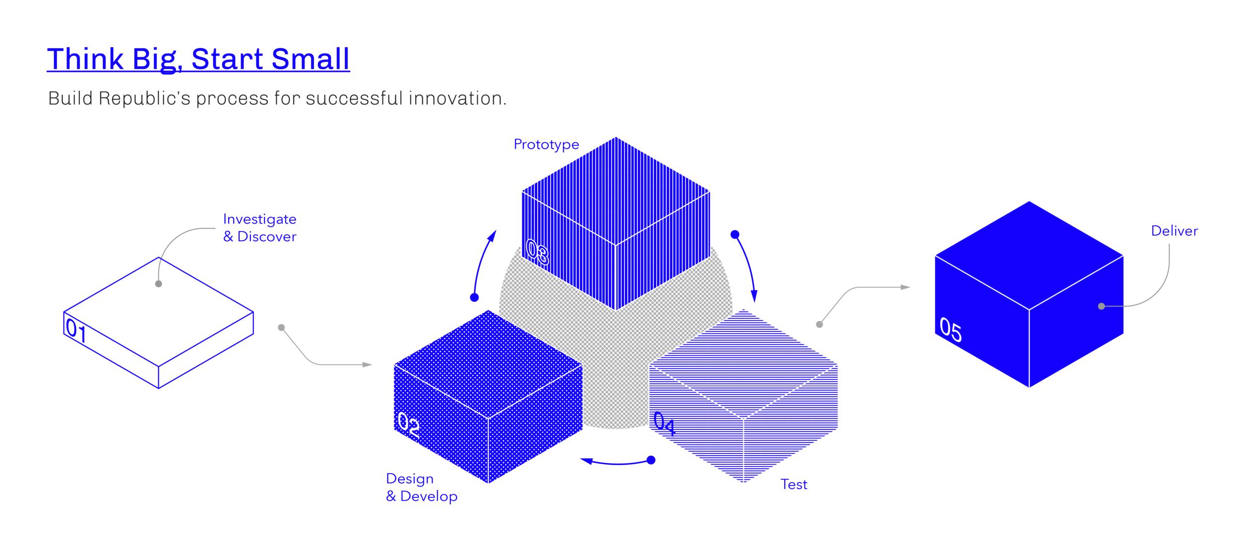 Build Republic's Design Process