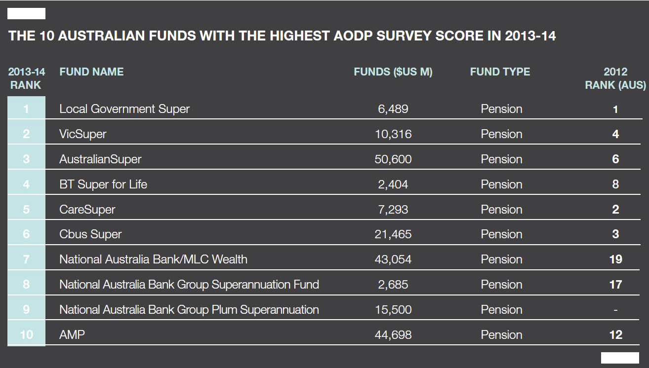 Top 10 Australian super funds climate.png