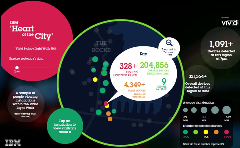 Ray most popular Vivid 2014 IBM