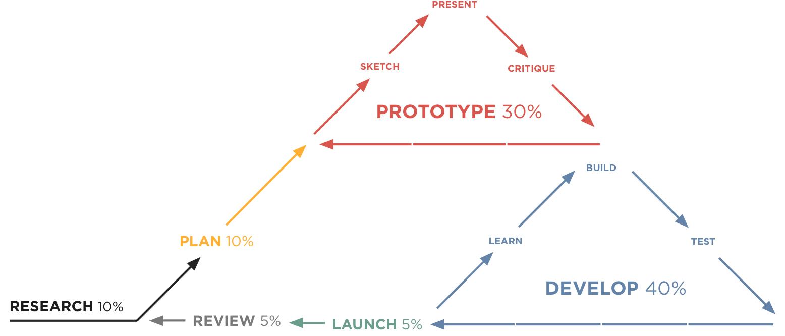 hdd-diagram - decklaration presentation agency.png