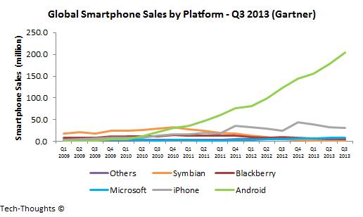 Global Smartphone Sales by Platform - Q3 2013.png