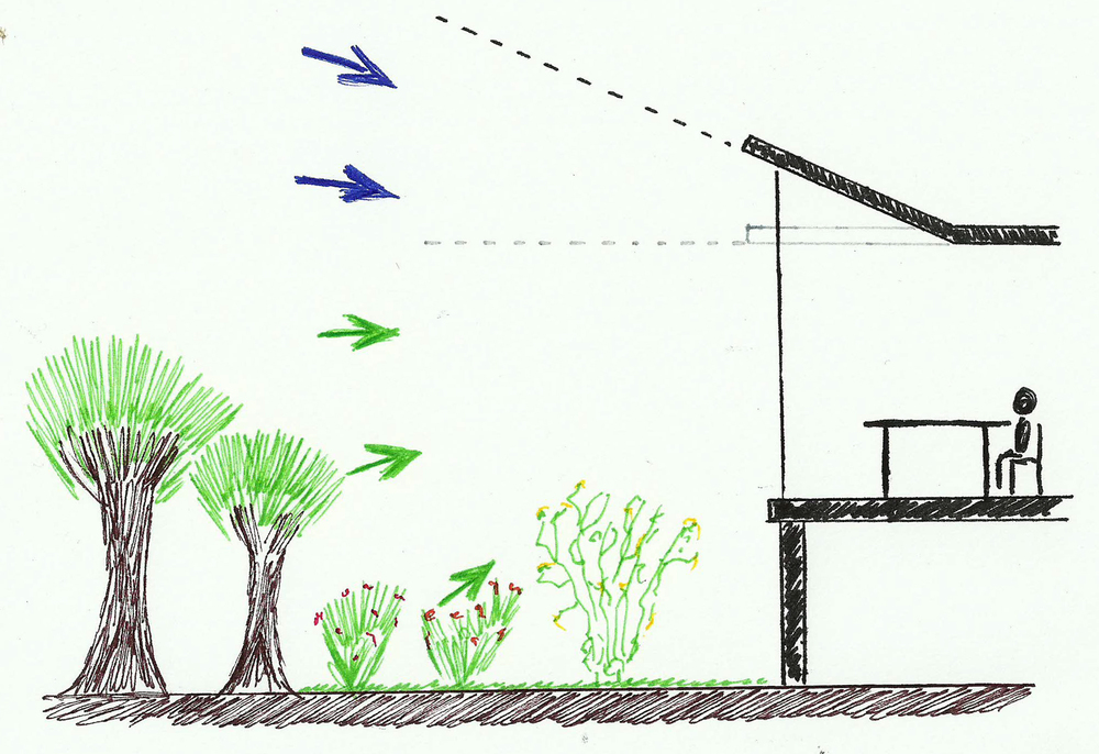 Door een schuin dak toe te passen, wordt een groter deel van de hemelkoepel zichtbaar, waardoor het uitzicht sterk verbetert en er meer daglicht binnen kan treden