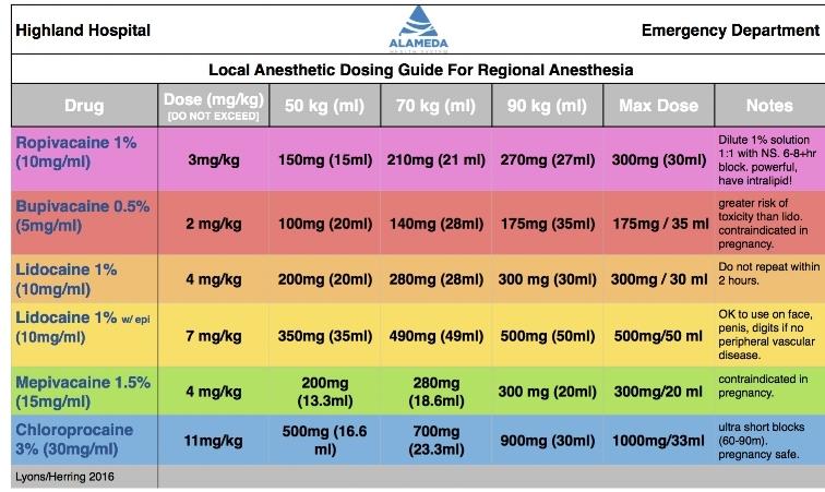 Lyon's Local Dosing Guide.jpg
