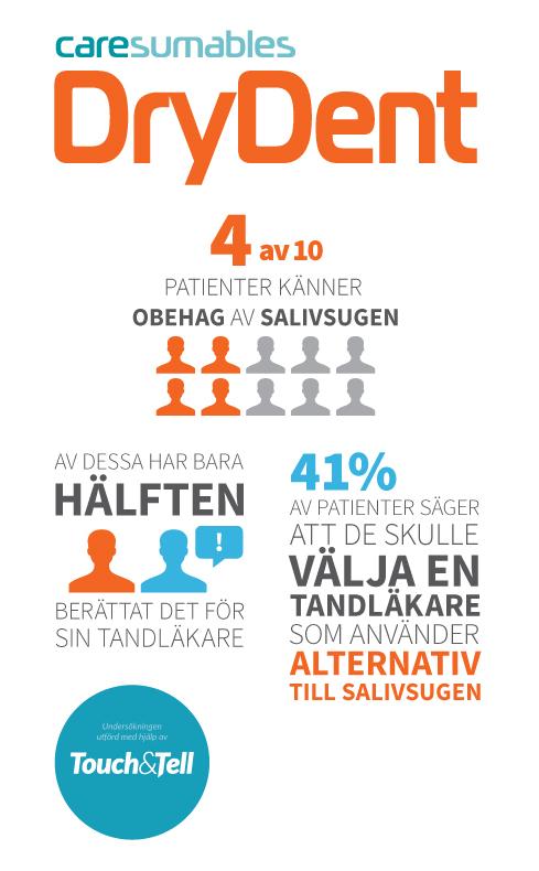 Resultat av enkät utförd på 279 slumpmässigt utvalda personer. November 2015