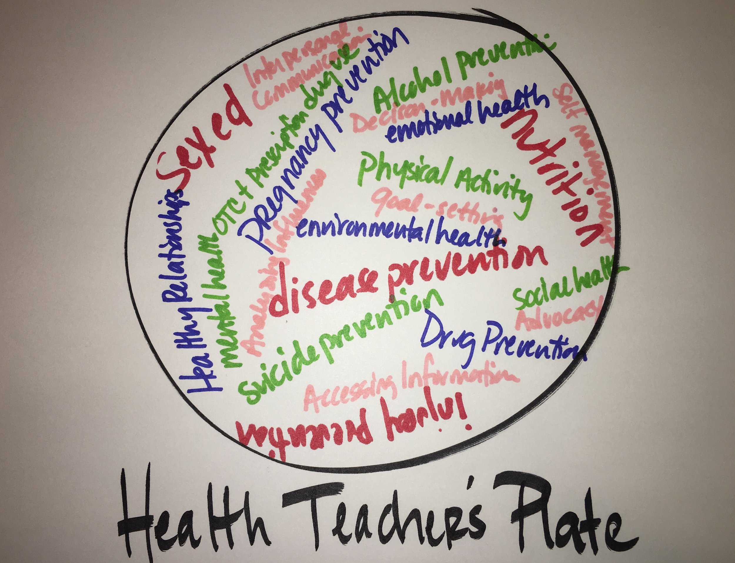 A health teachers plate- over 10 content areas and 7 skills (in pink).