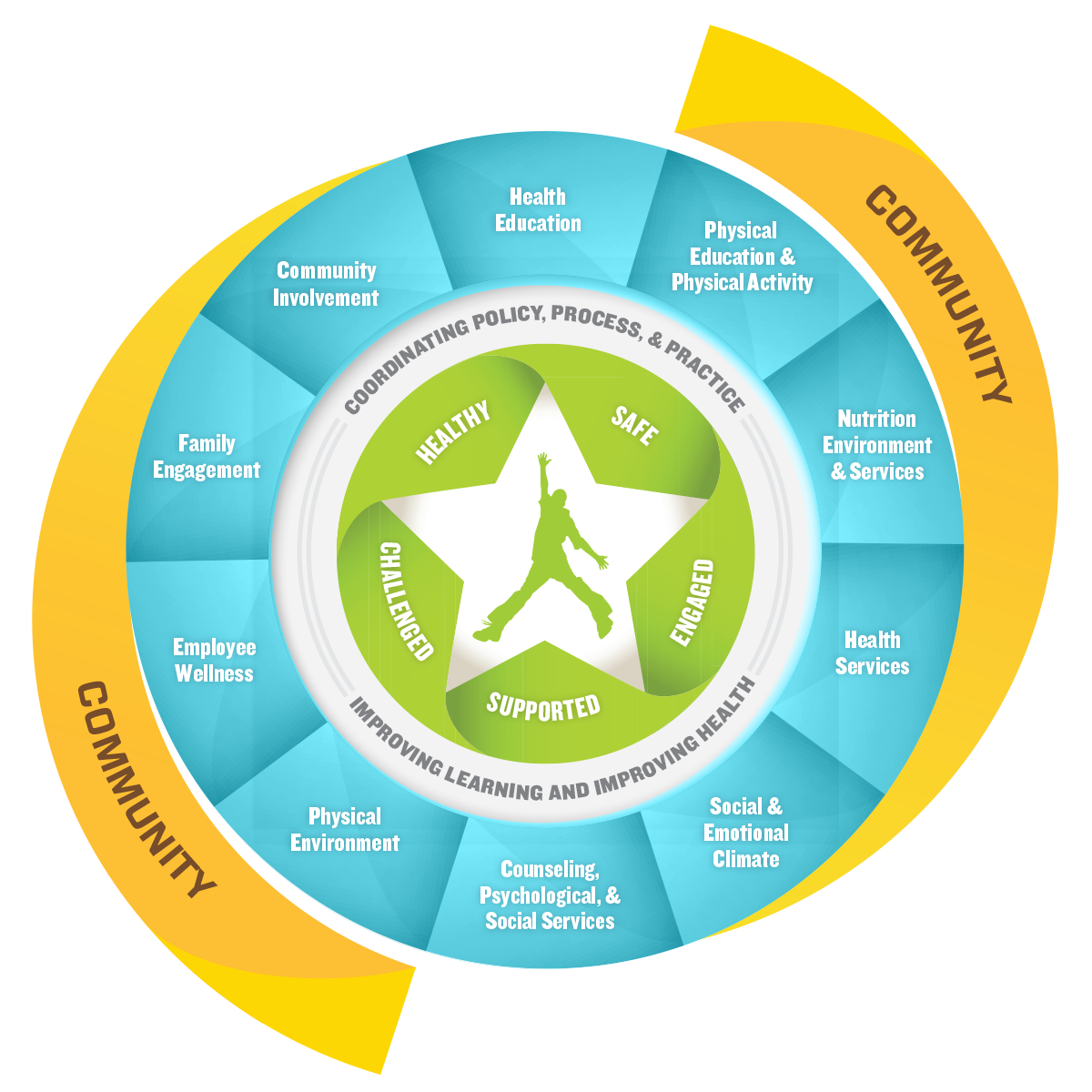 WSCC Framework