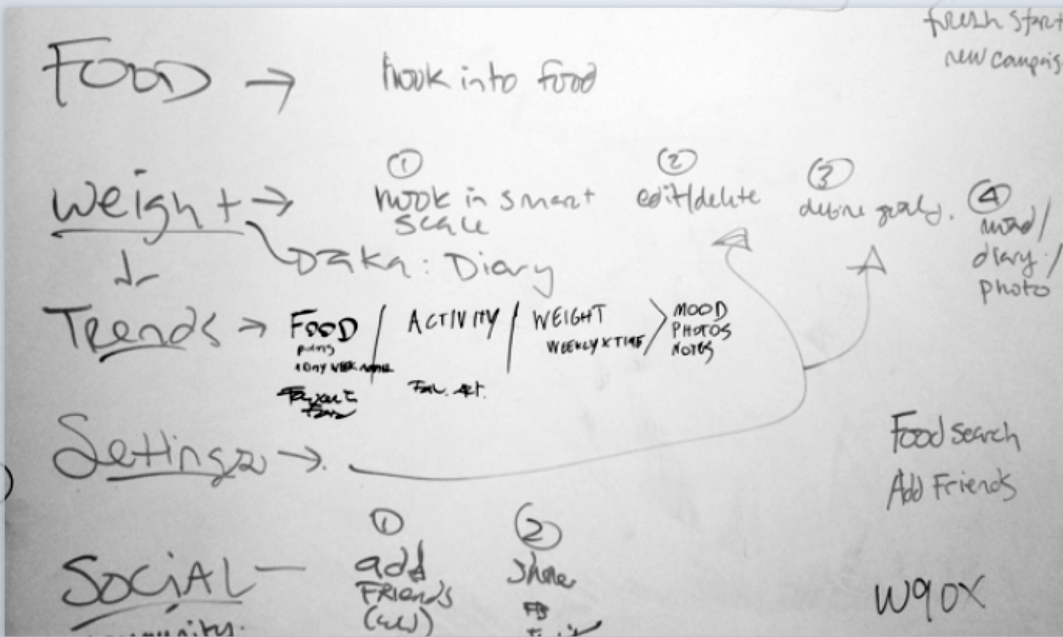 Whiteboard Ideation
