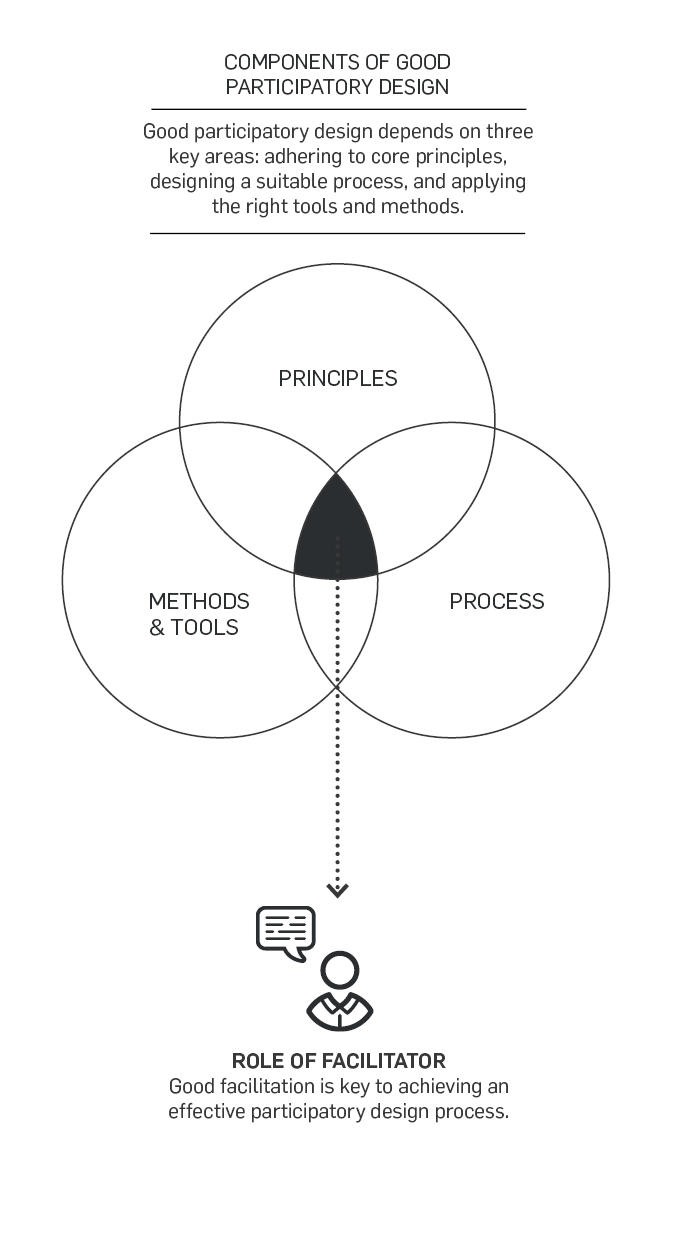 What is Participatory Design? — Participate in Design