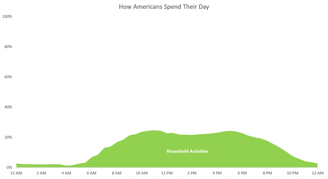 time-use-household_orig.png