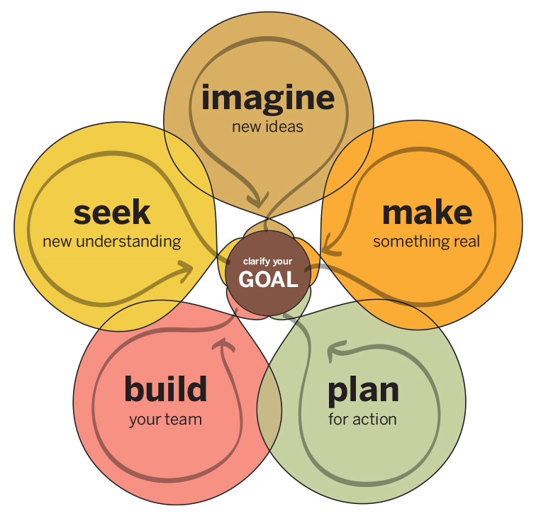 The action map provided as part of the Collective Action Toolkit, showing that progressing through the toolkit requires regularly clarifying your goals and sharing what your group learns throughout the process.