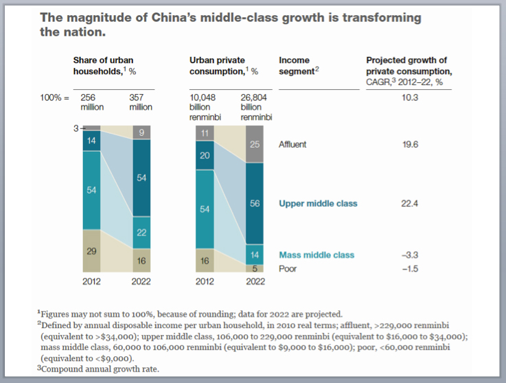 Graph 1 - China's Upper Middle to be 54% of its Urban Population by 2020