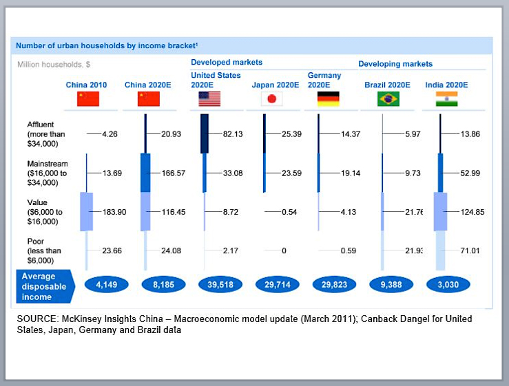 Graph 2 - By 2020, China's Upper Middle Class will be 8 times that of Germany