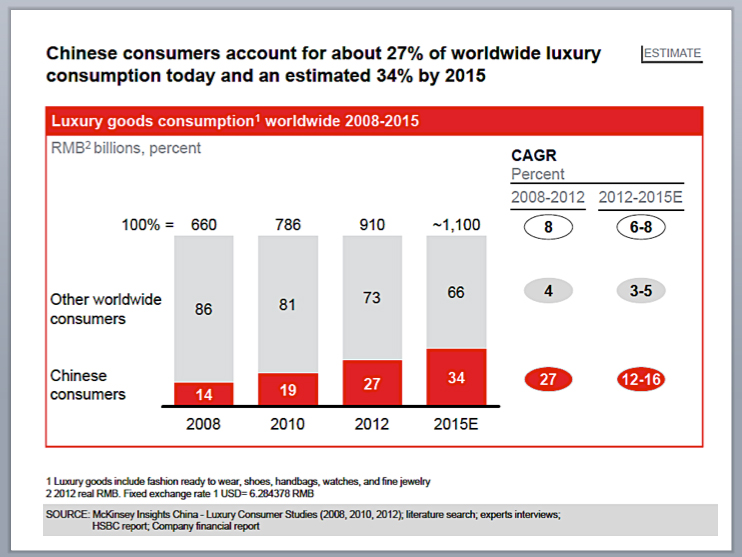 Graph 4 - Chinese already accounts for 34% of the world's luxury spend