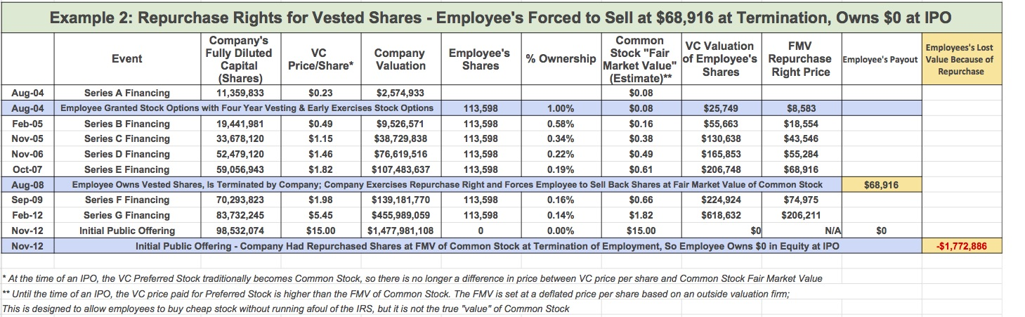 In this hypothetical, the individual would have lost $1,635,054 in value if the shares were repurchased at their termination.  If you want to see the working calculations, see this Google Sheet.