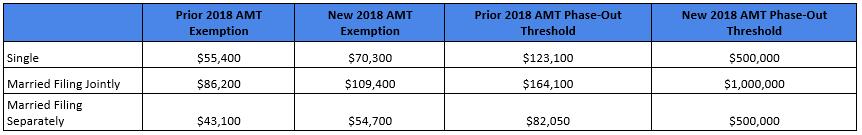 Tax Bill - Alternative Minimum Tax Changes for Individuals.PNG