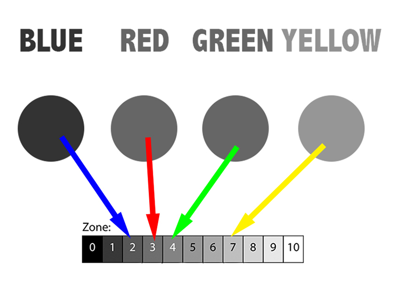 Blue Red Green Yellow and Zones - Black and White