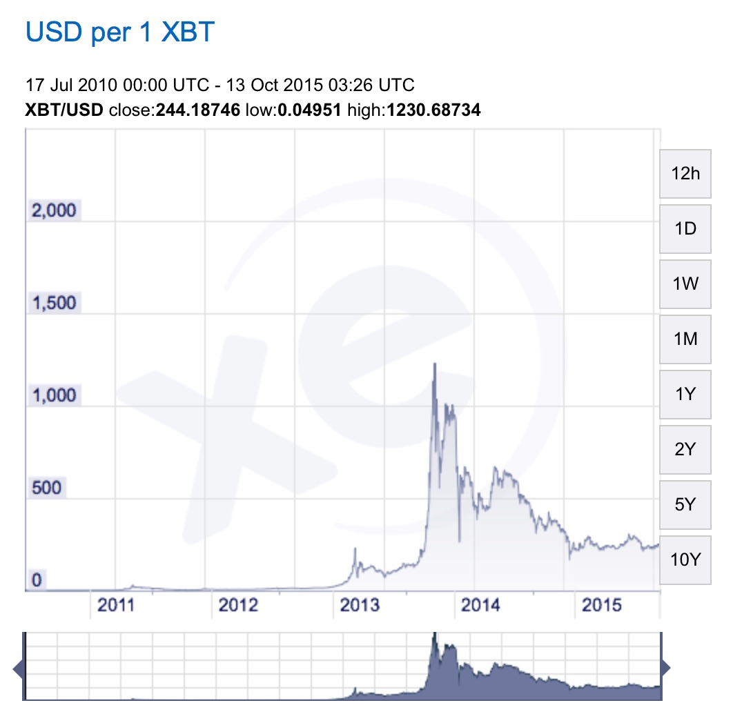Bitcoin versus USD