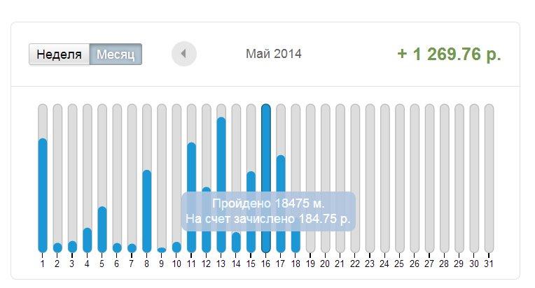 График активности, он же график пополнения счета
