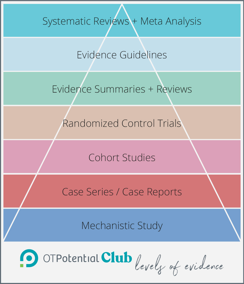 Levels of evidence pyramid used in the OT Potential Club to sort occupational therapy research.