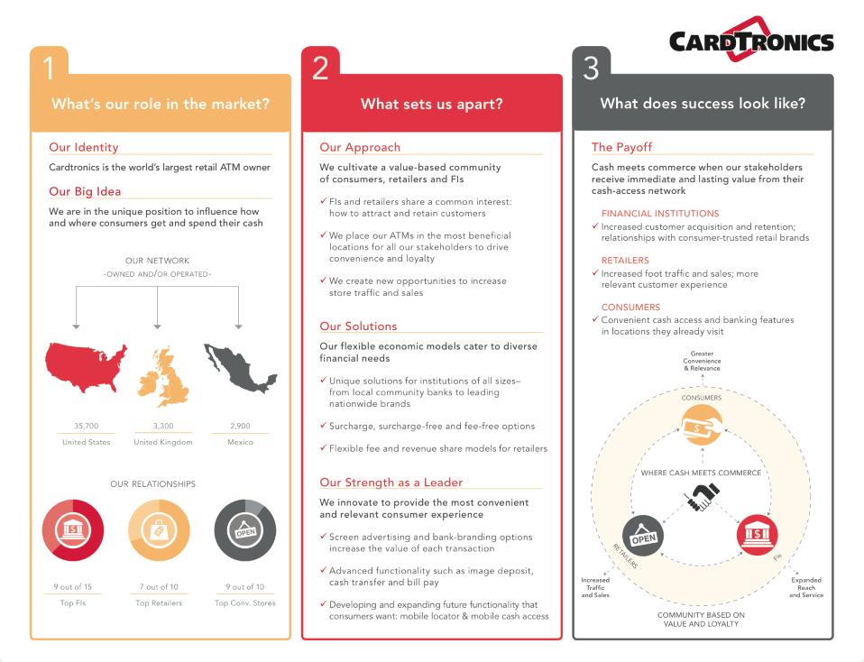 Cardtronic | Sheffield Marketing
