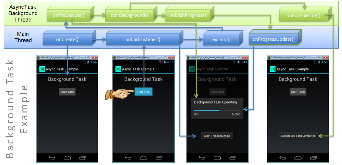 Android AsyncTask Example Chart.png