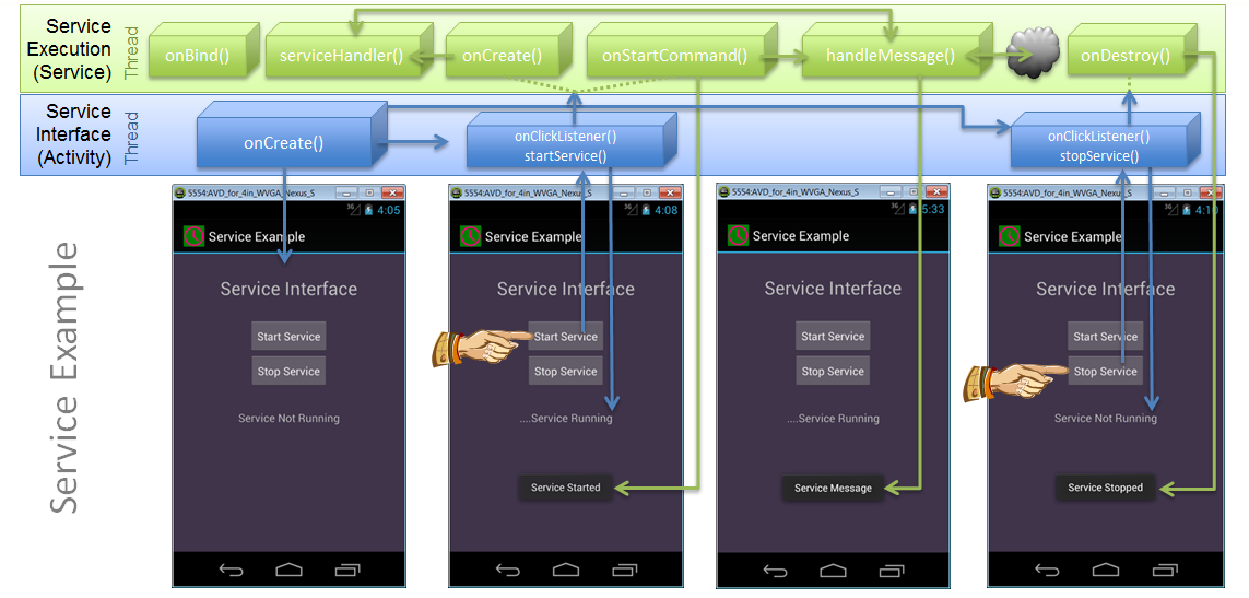 Android Service Example Chart.png