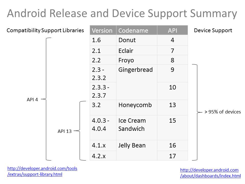 Android Release and Device Support Summary.jpg