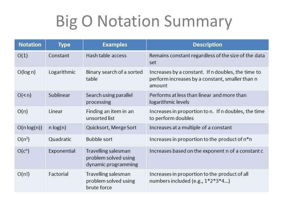 Big O Notation — Don Cowan