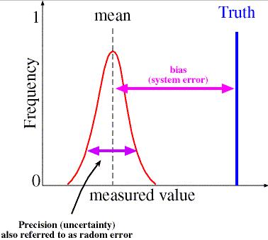 http://apollo.lsc.vsc.edu/classes/remote/lecture_notes/measurements/bias_random_errors.html