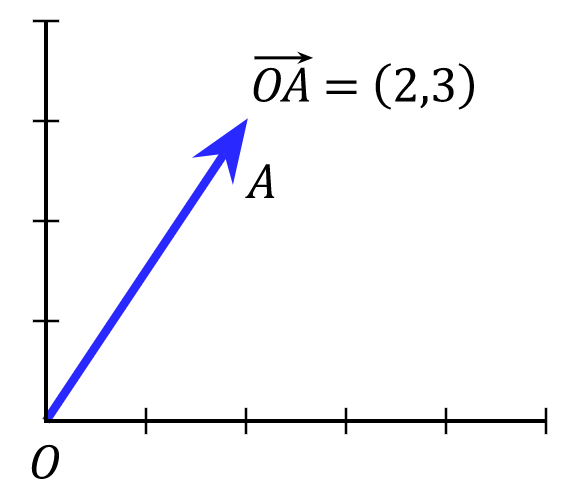 By User:Acdx - Self-made, based on en:Image:Plane Cartesian vector.png, CC BY-SA 3.0, https://commons.wikimedia.org/w/index.php?curid=5600378