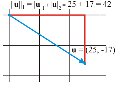 https://steemit.com/science/@dkmathstats/vector-norms