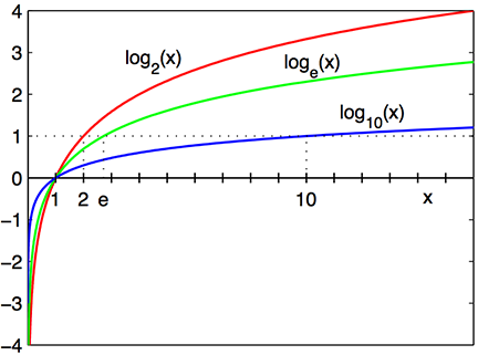 By Richard F. Lyon - made myself, alt version of Logarithm plots.svg with better text, CC BY-SA 3.0, https://commons.wikimedia.org/w/index.php?curid=13257335