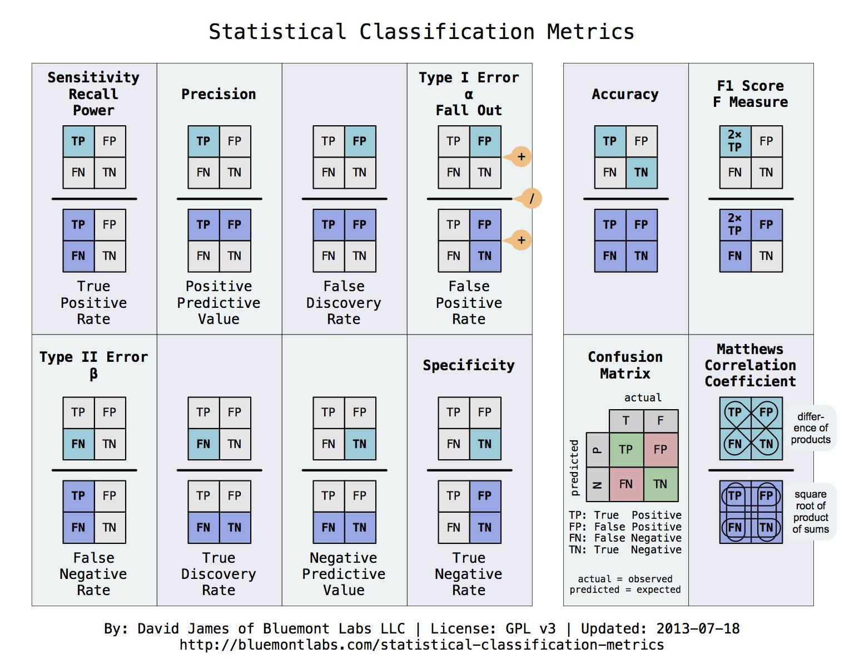 http://www.bluemontlabs.com/blog/2013/07/18/statistical-classification-metrics