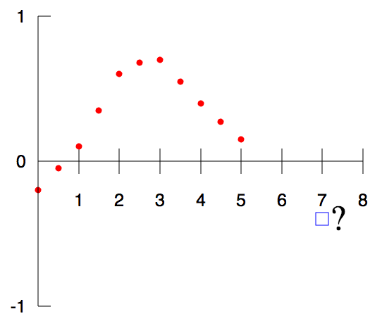 By Berland - self-made in Gnuplot. Question mark added in Inkscape., Public Domain, https://commons.wikimedia.org/w/index.php?curid=2296309