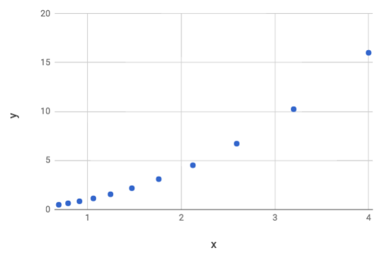 sgd-calculations-graph.png