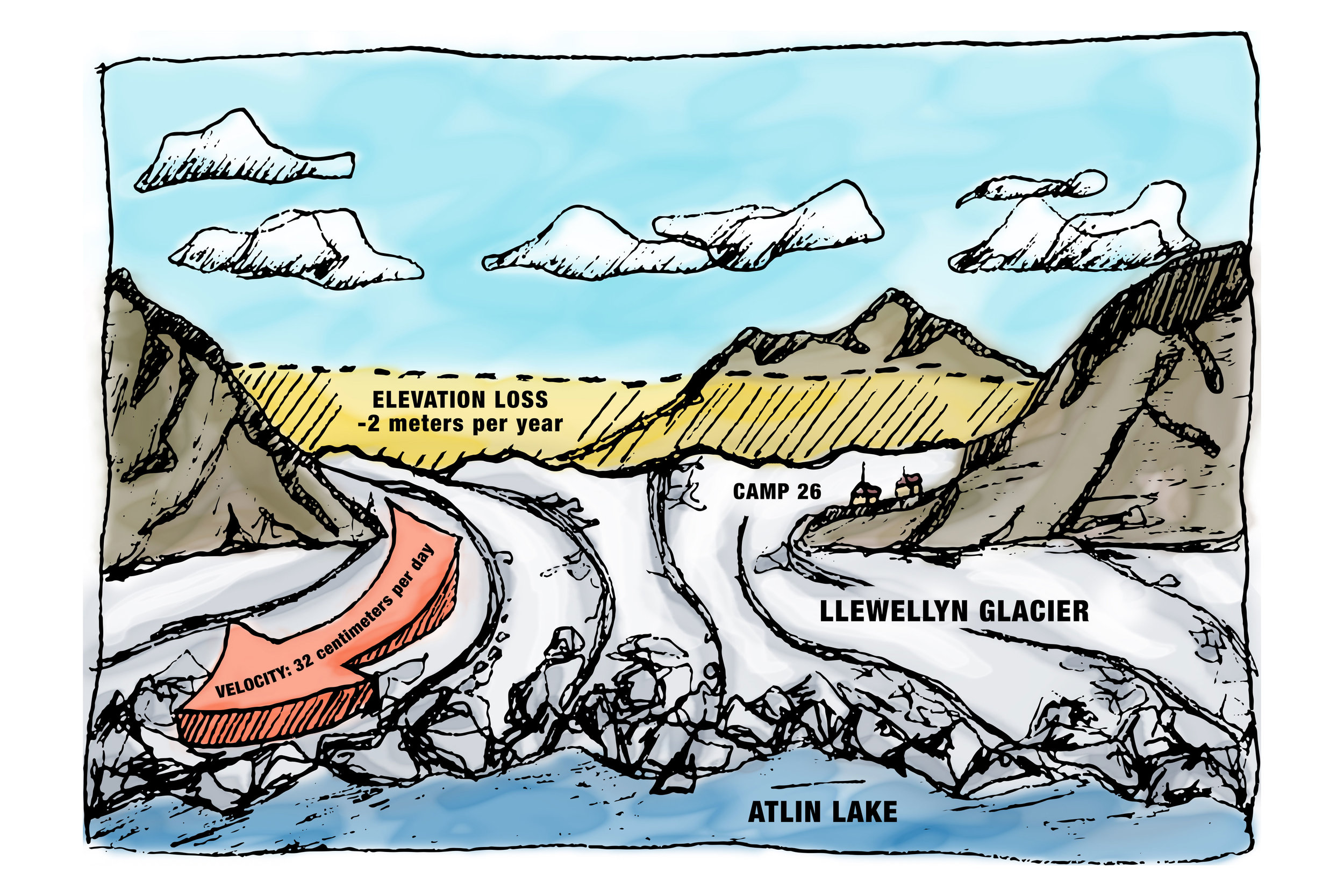 Glacier velocity and surface elevation loss on the Canadian side of the Juneau Icefield. Image credit: Grace Juneau.
