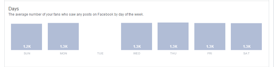 best-time-to-post-on-facebook-page-insights-when-fans-are-online.PNG