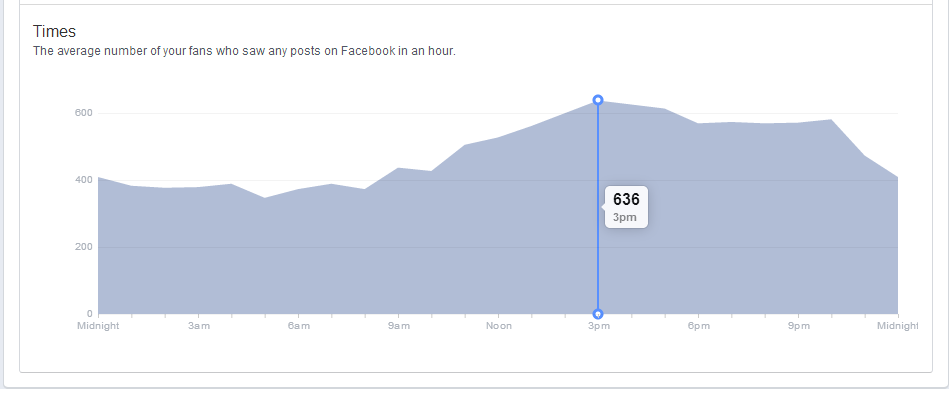 best-time-to-post-on-facebook-page-insights-when-fans-are-online-2.PNG