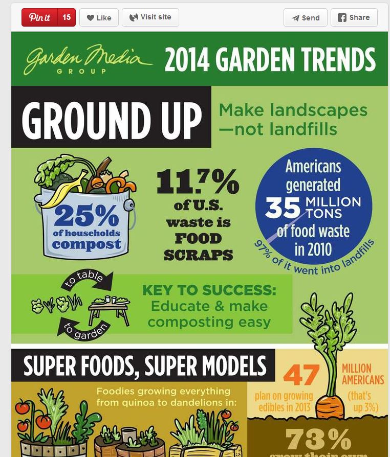 http://bit.ly/gardentrends14 (click link to view in full)
