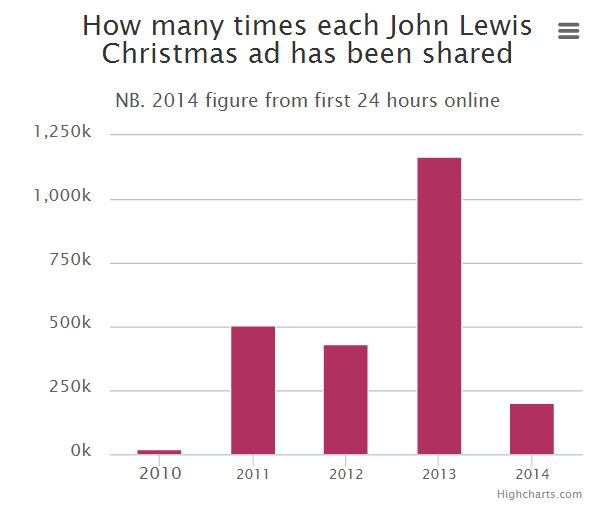 John Lewis Christmas Advert 2012.How John Lewis Dominated Social Media With Its Monty The