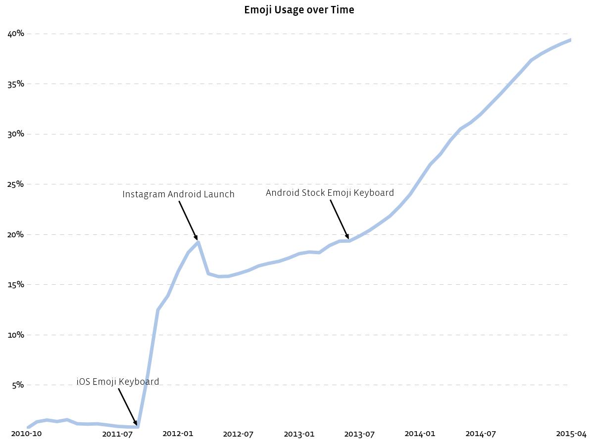 Instagram's emoji use over time.