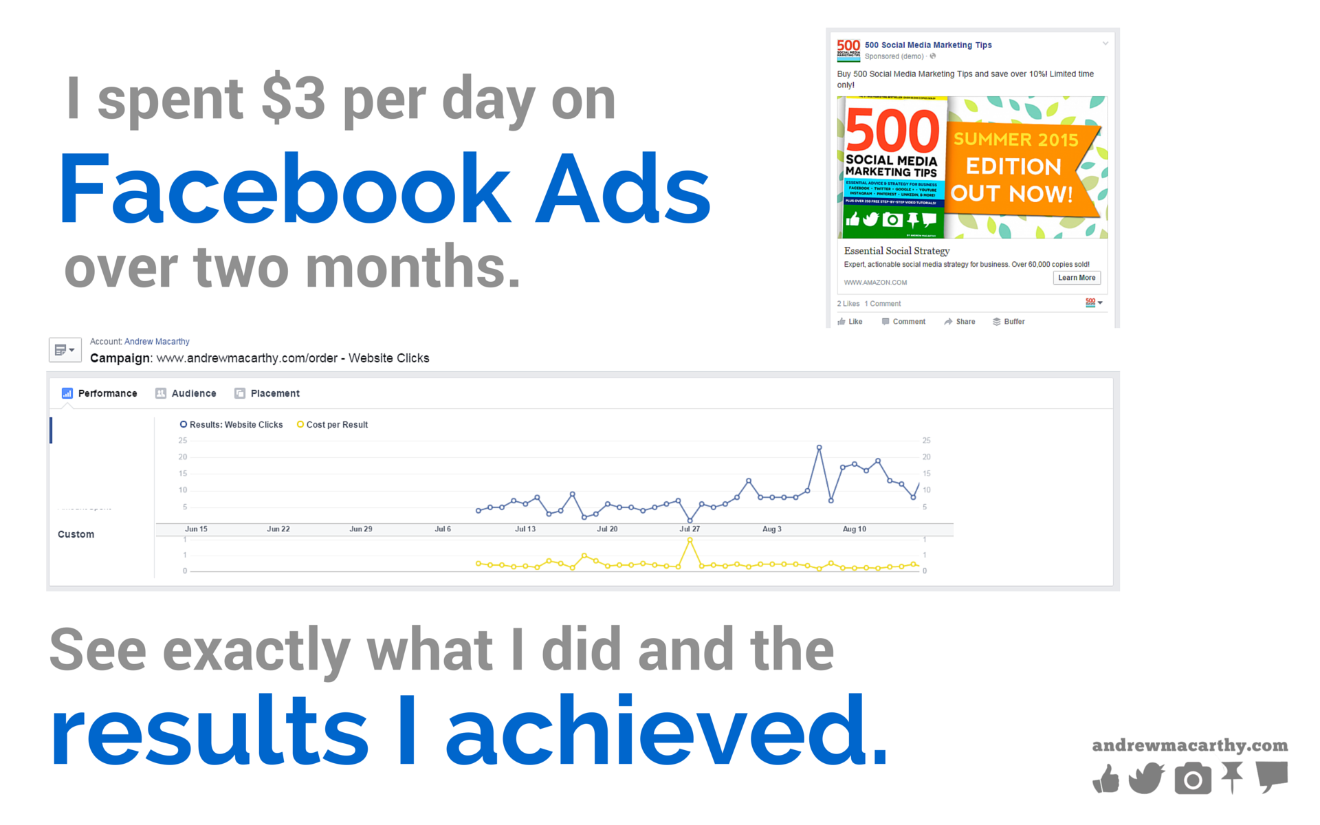 I Spent $3 Per Day on Facebook Ads Over 2 Months: The Results May Surprise You