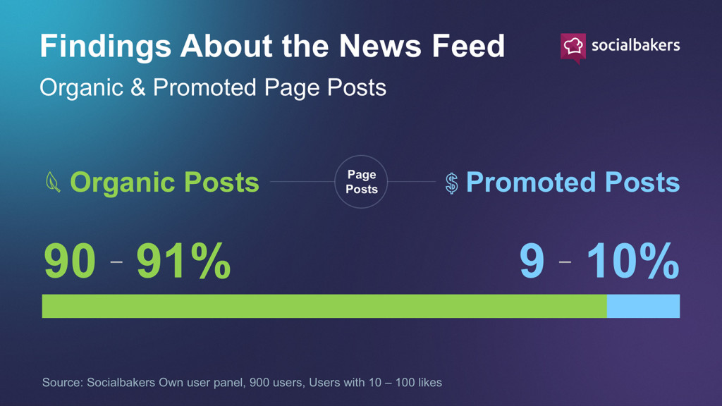 source: http://www.socialbakers.com/blog/2467-socialbakers-finds-that-3-of-facebook-desktop-news-feed-is-promoted